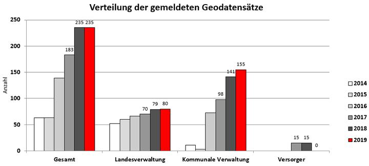 Verteilung der gemeldeten Datensätze Monitoring 2014 - 2019